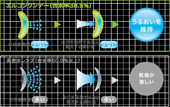 エルコンワンデー(含水率38.5%) うるおいを維持